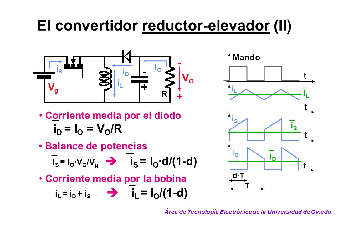 El convertidor reductor-elevador (II) VOVO + - VgVg IOIO R iLiL iDiD iSiS Balance de potencias i S = I O ·V O /V g i S = I O ·d/(1-d) Corriente media