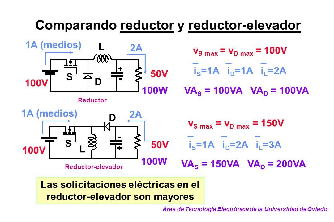 Comparando reductor y reductor-elevador Reductor 50V 100V 2A 1A (medios) S D L 100W v S max = v D max = 100V i S =1A i D =1A i L =2A VA S = 100VA VA D