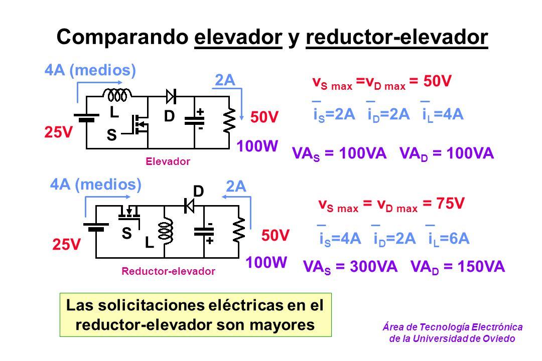 Comparando elevador y reductor-elevador Elevador 50V 25V 2A 4A (medios) S D L 100W v S max =v D max = 50V i S =2A i D =2A i L =4A VA S = 100VA VA D =