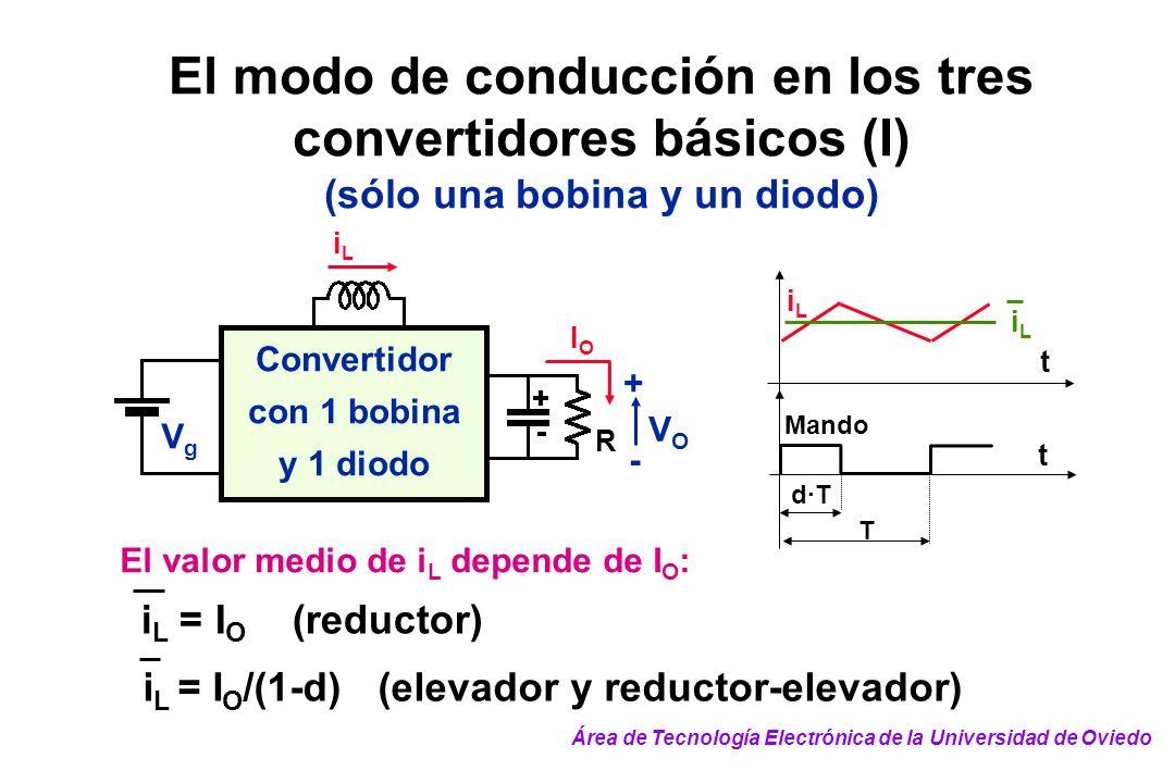 El modo de conducción en los tres convertidores básicos (I) (sólo una bobina y un diodo) Convertidor con 1 bobina y 1 diodo IOIO iLiL R VOVO + - VgVg