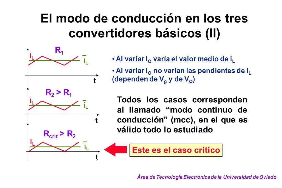 El modo de conducción en los tres convertidores básicos (II) Al variar I O varía el valor medio de i L Al variar I O no varían las pendientes de i L (