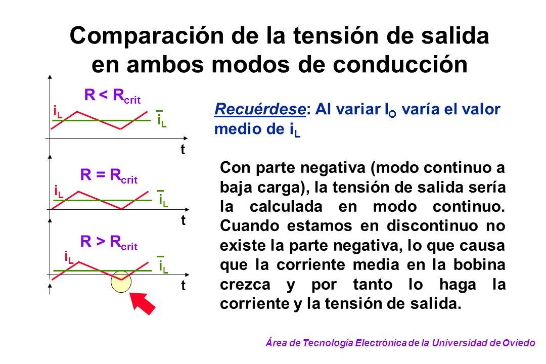 Comparación de la tensión de salida en ambos modos de conducción Recuérdese: Al variar I O varía el valor medio de i L t iLiL iLiL iLiL iLiL t R = R c