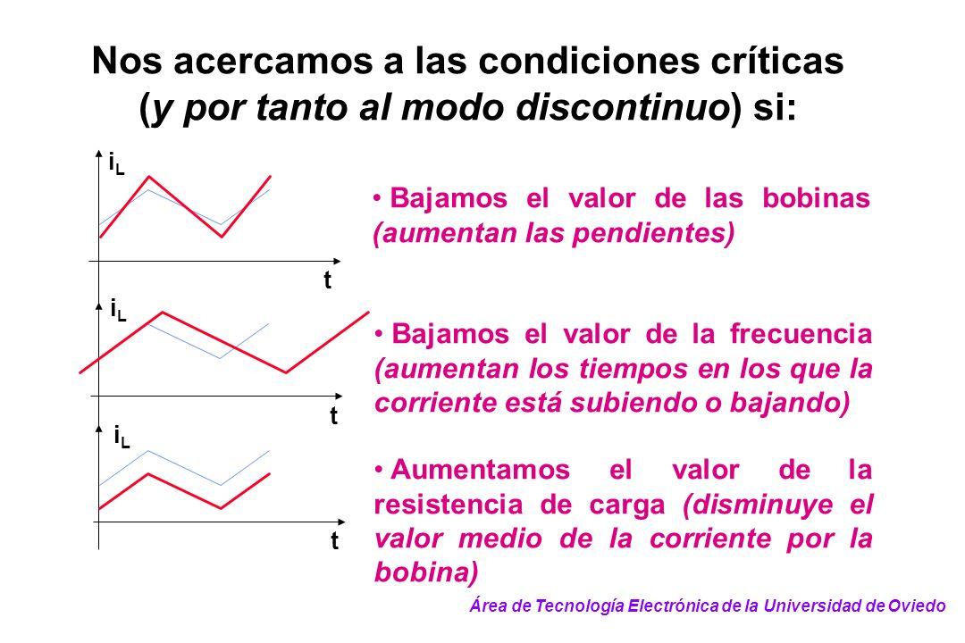 Nos acercamos a las condiciones críticas (y por tanto al modo discontinuo) si: t t iLiL t iLiL iLiL Bajamos el valor de las bobinas (aumentan las pend