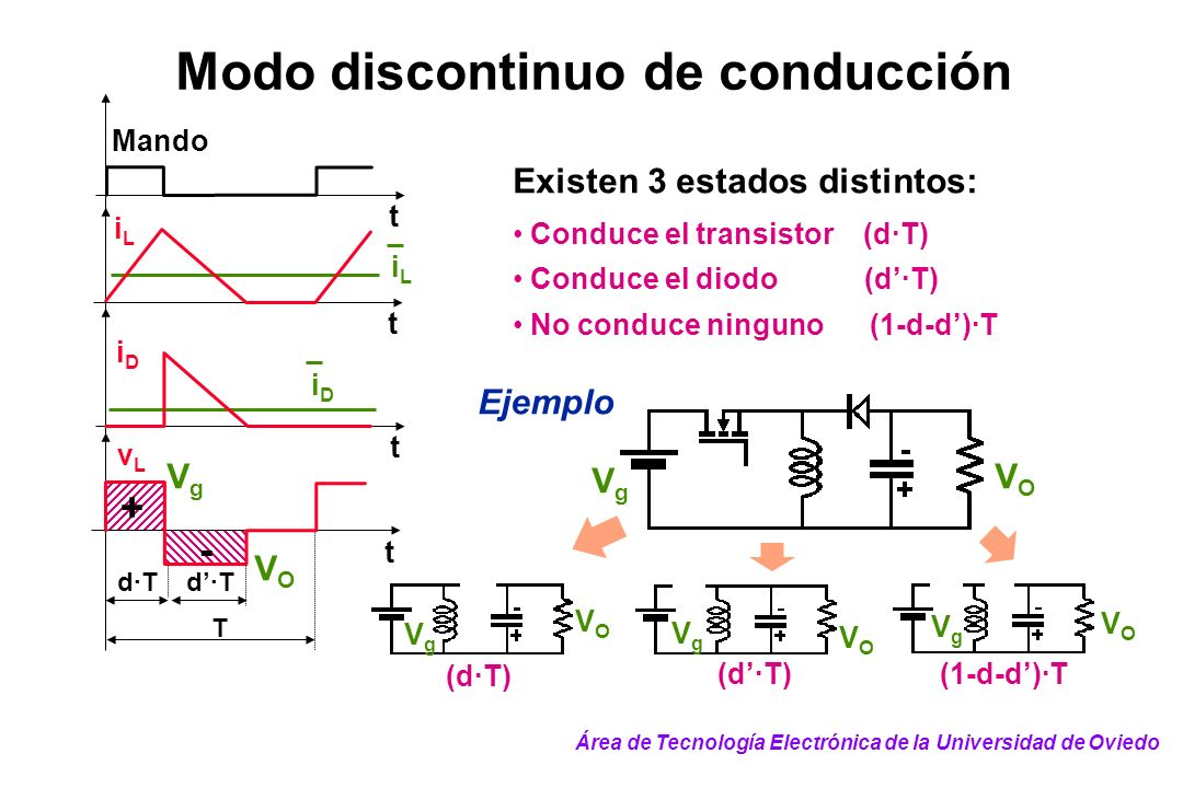 Existen 3 estados distintos: Conduce el transistor (d·T) Conduce el diodo (d·T) No conduce ninguno (1-d-d)·T t iLiL Mando t iLiL vLvL T d·T t + - iDiD