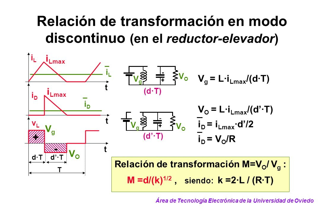 VOVO VgVg (d·T) VOVO VgVg V g = L·i Lmax /(d·T) iLiL t iLiL vLvL T d·T t + - iDiD t iDiD VOVO VgVg i Lmax Relación de transformación M=V O / V g : M =