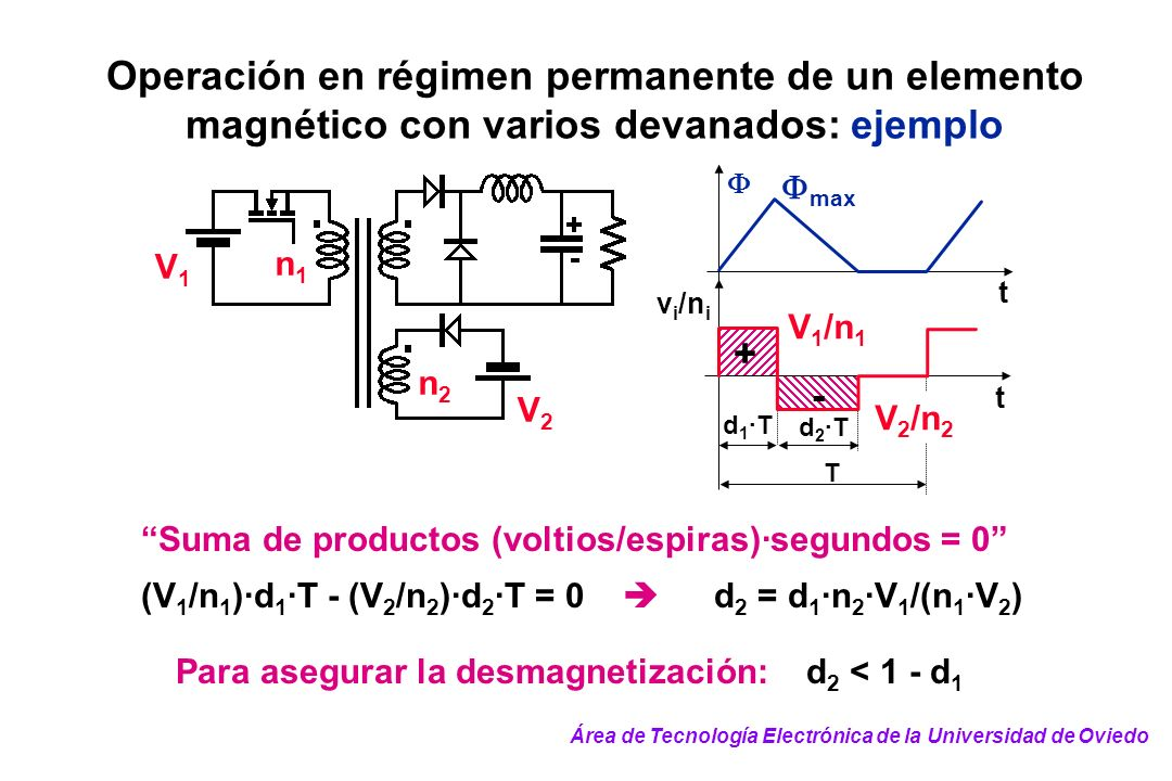 Operación en régimen permanente de un elemento magnético con varios devanados: ejemplo Suma de productos (voltios/espiras)·segundos = 0 (V 1 /n 1 )·d