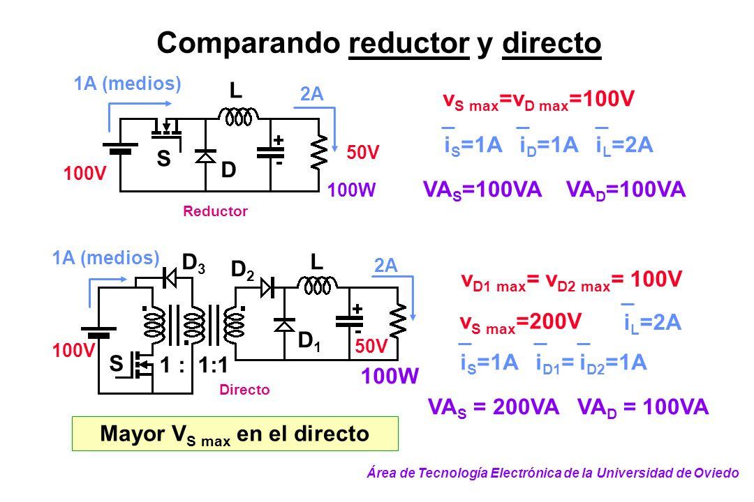 Comparando reductor y directo Reductor 50V 100V 2A 1A (medios) S D L 100W v S max =v D max =100V i S =1A i D =1A i L =2A VA S =100VA VA D =100VA VA S