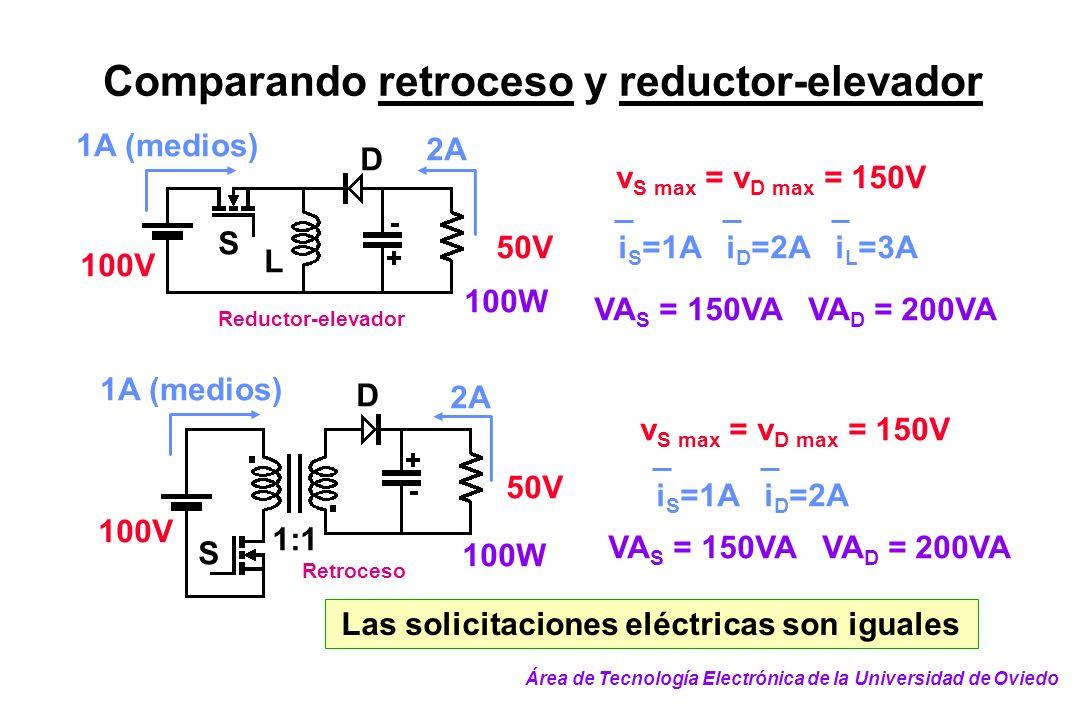 Comparando retroceso y reductor-elevador Reductor-elevador 50V 2A 100V 1A (medios) S D L 100W v S max = v D max = 150V i S =1A i D =2A i L =3A VA S =