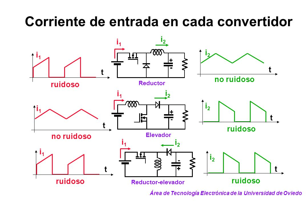 Corriente de entrada en cada convertidor t i1i1 i1i1 t t i2i2 t i2i2 t i2i2 i1i1 t Reductor-elevador i2i2 i1i1 Elevador i2i2 i1i1 Reductor i2i2 i1i1 r