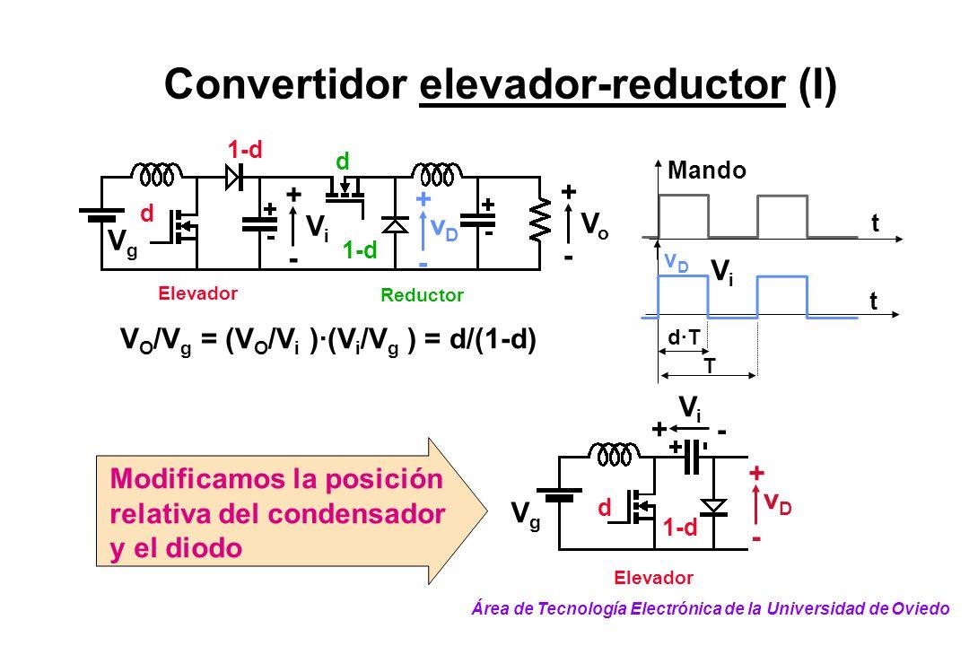 Convertidor elevador-reductor (I) V O /V g = (V O /V i )·(V i /V g ) = d/(1-d) Reductor Elevador d 1-d VoVo + - ViVi + - VgVg d vDvD + - T d·T t t vDv