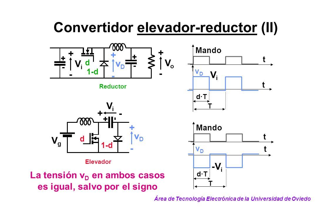 Convertidor elevador-reductor (II) T d·T t t vDvD Mando ViVi Elevador d 1-d ViVi + - VgVg vDvD + - d Reductor VoVo + - ViVi + - 1-d vDvD + - T d·T t t