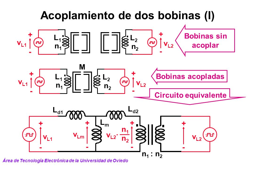 Acoplamiento de dos bobinas (I) n 1 : n 2 v L1 + - v L2 L d1 LmLm n1n1 v L2 · n2n2 + - + - + - v Lm L d2 n1n1 v L1 + - + - v L2 L2L2 L1L1 n2n2 M n1n1