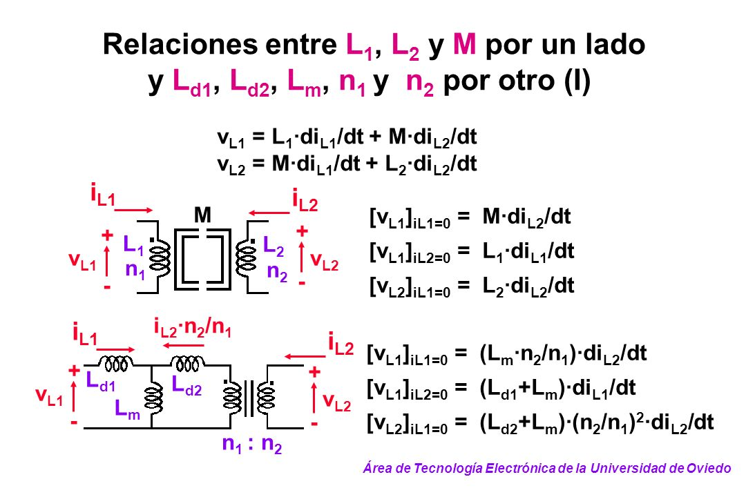 Relaciones entre L 1, L 2 y M por un lado y L d1, L d2, L m, n 1 y n 2 por otro (I) n1n1 v L1 + - + - v L2 L2L2 L1L1 n2n2 M i L1 i L2 v L1 = L 1 ·di L
