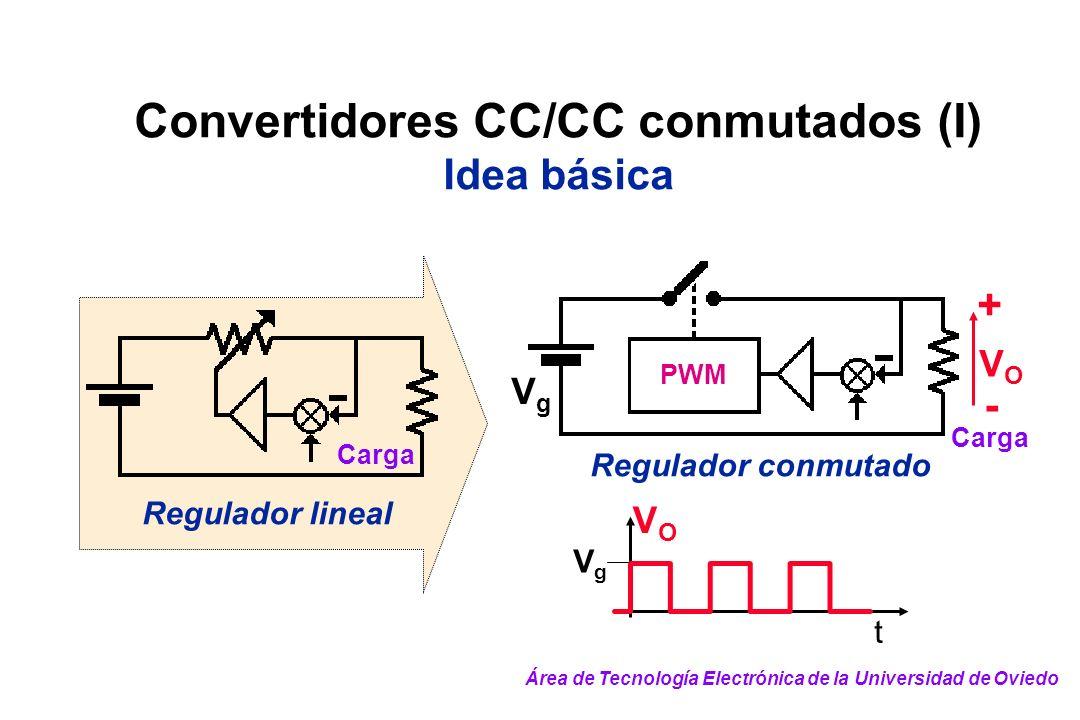 Convertidores CC/CC conmutados (I) Idea básica Carga Regulador lineal VgVg Carga PWM VOVO + - VOVO VgVg t Regulador conmutado Área de Tecnología Elect