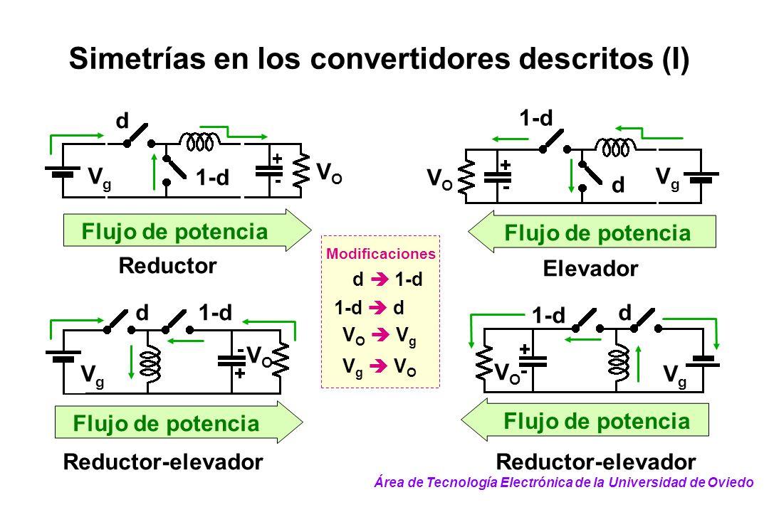 VgVg VOVO d 1-d Flujo de potencia Reductor Simetrías en los convertidores descritos (I) Flujo de potencia VgVg VOVO 1-d d Elevador Reductor-elevador d