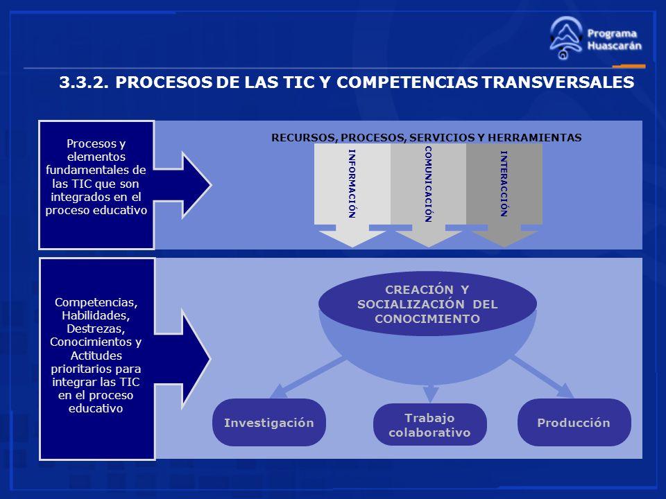 Investigación Trabajo colaborativo Producción CREACIÓN Y SOCIALIZACIÓN DEL CONOCIMIENTO INFORMACIÓNCOMUNICACIÓNINTERACCIÓN RECURSOS, PROCESOS, SERVICI