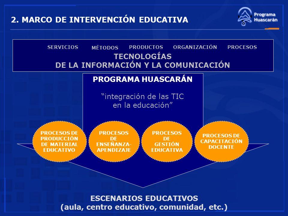 ESCENARIOS EDUCATIVOS (aula, centro educativo, comunidad, etc.) TECNOLOGÍAS DE LA INFORMACIÓN Y LA COMUNICACIÓN PROCESOSPRODUCTOS MÉTODOS ORGANIZACIÓN