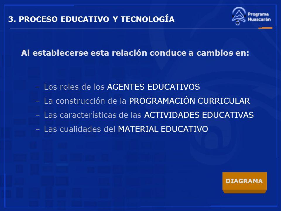 3. PROCESO EDUCATIVO Y TECNOLOGÍA Al establecerse esta relación conduce a cambios en: –Los roles de los AGENTES EDUCATIVOS –La construcción de la PROG