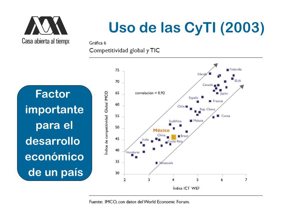 5 Iniciativas México CyTI Conacyt: Redes Temáticas en Tecnologías de la Información y Modelos Matemáticos y Computacionales Secretaría de Economía: Programa de desarrollo del sector de servicios de Tecnologías de la Información (PROSOFT 2.0 marzo 2008) AMITI, CANIETI, Fundación México Digital: Visión 2020: México es # 20 en índice de competitividad Gob.