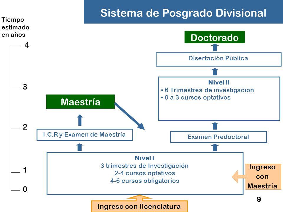 60 Asignación de Comité Doctoral Pre-doctoral Examen de Grado Nivel II Nivel I Elección de proyecto Comité Doctoral Tutor