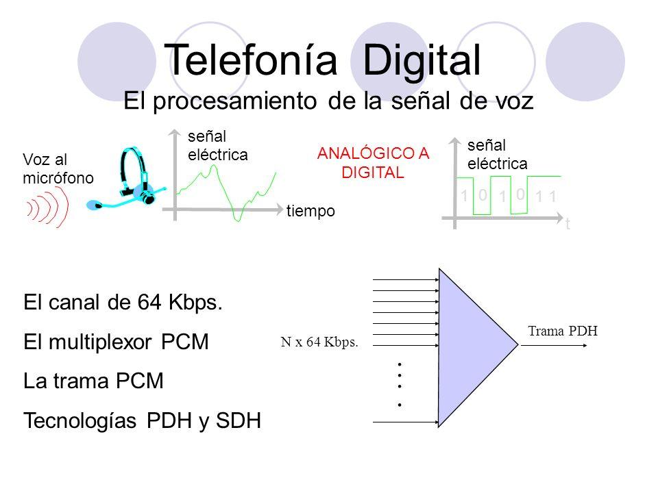 Telefonía Digital El procesamiento de la señal de voz Voz al micrófono señal eléctrica tiempo señal eléctrica 1 0 1 0 t 1 ANALÓGICO A DIGITAL El canal