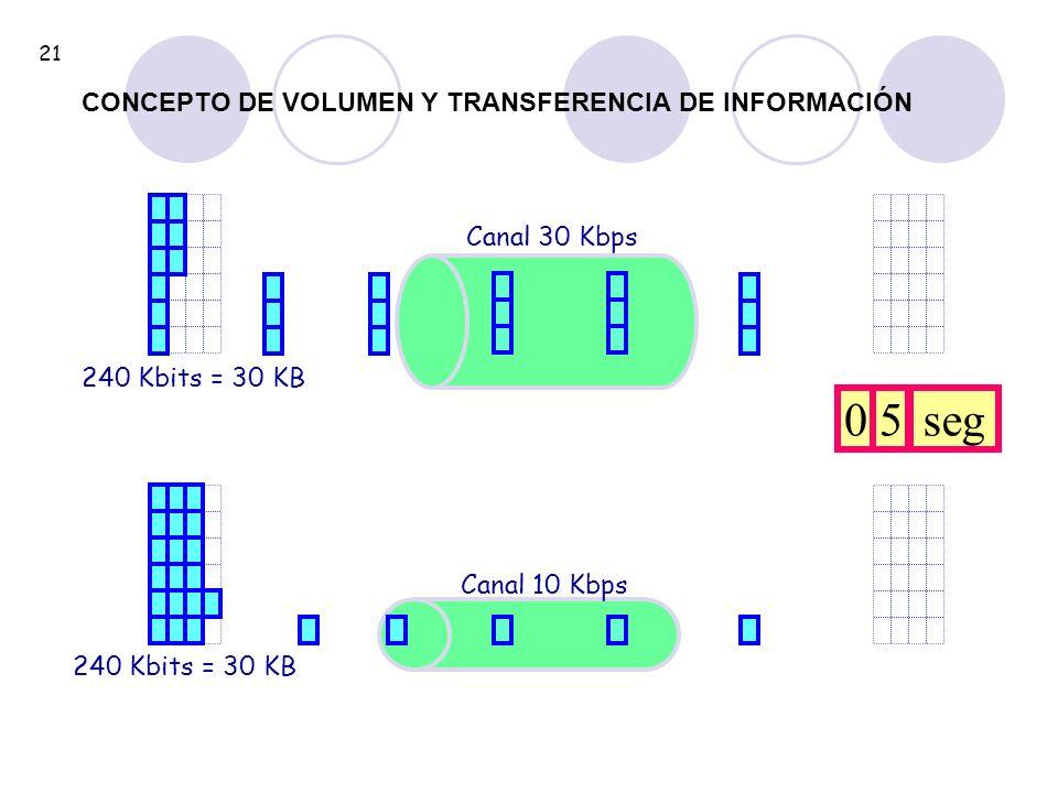 240 Kbits = 30 KB Canal 30 Kbps 240 Kbits = 30 KB Canal 10 Kbps 05seg 21 CONCEPTO DE VOLUMEN Y TRANSFERENCIA DE INFORMACIÓN