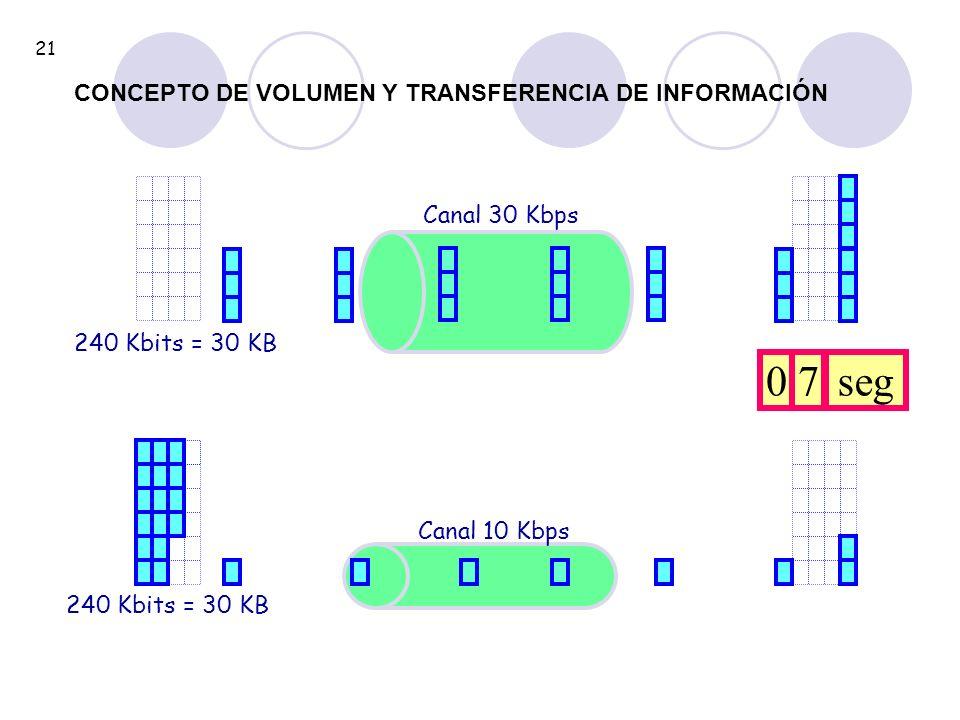 240 Kbits = 30 KB Canal 30 Kbps 240 Kbits = 30 KB Canal 10 Kbps 07seg CONCEPTO DE VOLUMEN Y TRANSFERENCIA DE INFORMACIÓN 21