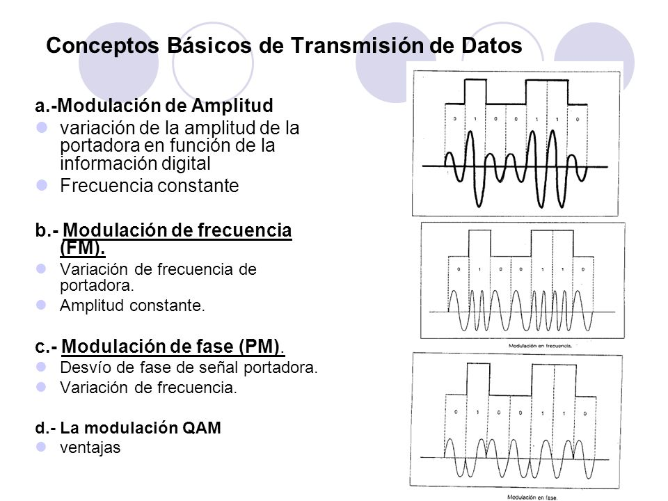 a.-Modulación de Amplitud variación de la amplitud de la portadora en función de la información digital Frecuencia constante b.- Modulación de frecuen