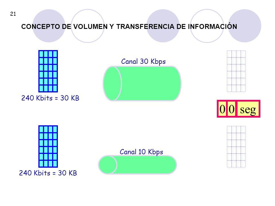 240 Kbits = 30 KB Canal 30 Kbps 240 Kbits = 30 KB Canal 10 Kbps 00seg 21 CONCEPTO DE VOLUMEN Y TRANSFERENCIA DE INFORMACIÓN