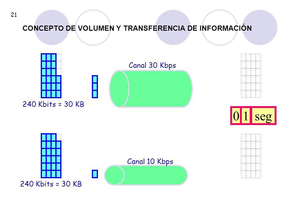 240 Kbits = 30 KB Canal 30 Kbps 240 Kbits = 30 KB Canal 10 Kbps 01seg 21 CONCEPTO DE VOLUMEN Y TRANSFERENCIA DE INFORMACIÓN