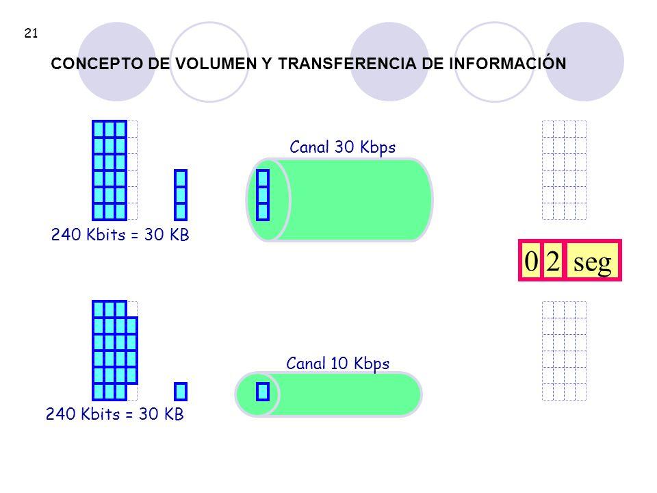 240 Kbits = 30 KB Canal 30 Kbps 240 Kbits = 30 KB Canal 10 Kbps 02seg 21 CONCEPTO DE VOLUMEN Y TRANSFERENCIA DE INFORMACIÓN