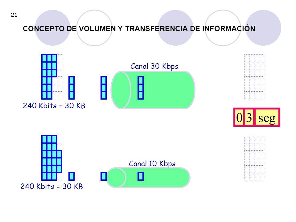 240 Kbits = 30 KB Canal 30 Kbps 240 Kbits = 30 KB Canal 10 Kbps 03seg 21 CONCEPTO DE VOLUMEN Y TRANSFERENCIA DE INFORMACIÓN