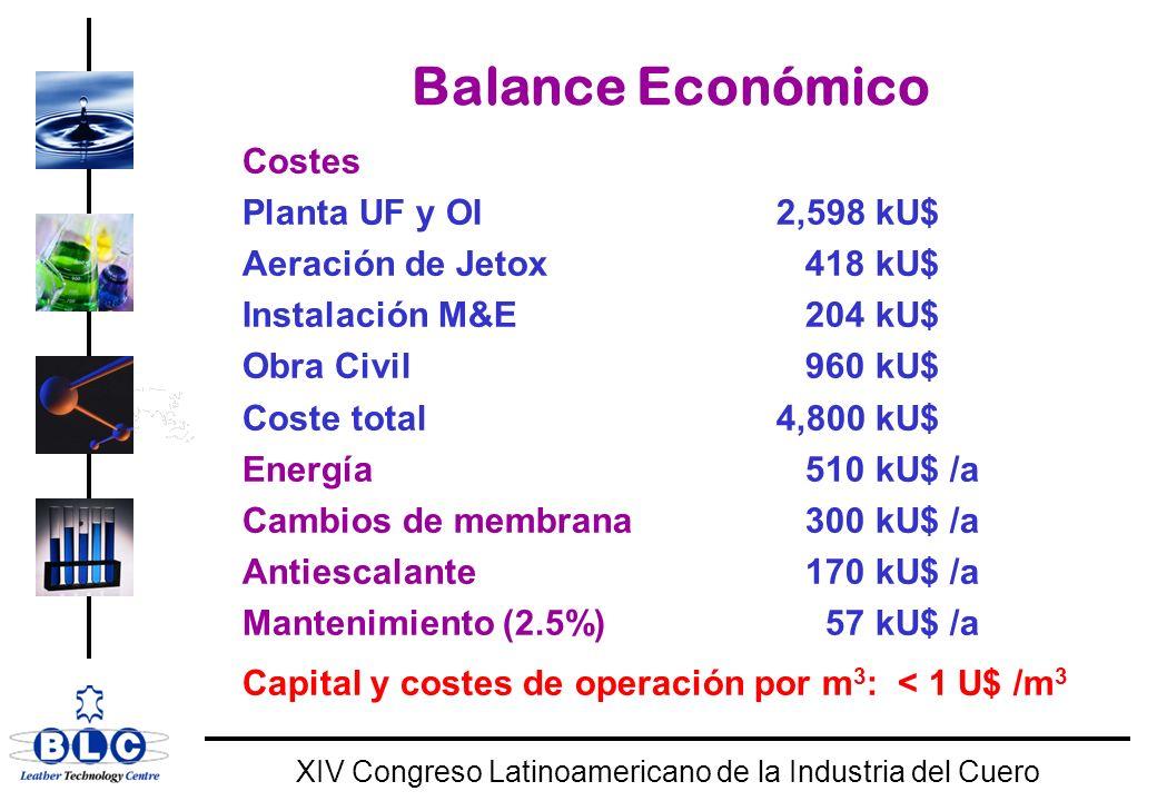 WORLD CLASS XIV Congreso Latinoamericano de la Industria del Cuero Balance Económico Costes Planta UF y OI 2,598 kU$ Aeración de Jetox 418 kU$ Instalación M&E 204 kU$ Obra Civil 960 kU$ Coste total4,800 kU$ Energía 510 kU$ /a Cambios de membrana 300 kU$ /a Antiescalante 170 kU$ /a Mantenimiento (2.5%) 57 kU$ /a Capital y costes de operación por m 3 : < 1 U$ /m 3