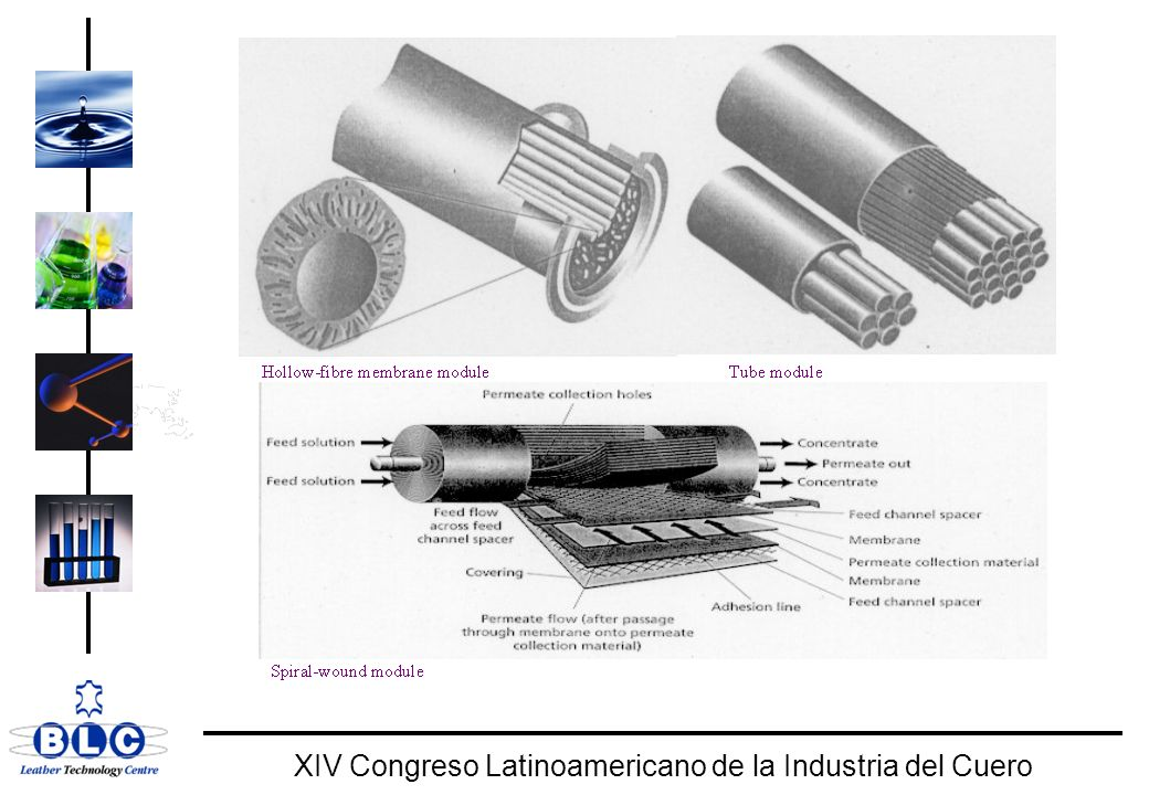 WORLD CLASS XIV Congreso Latinoamericano de la Industria del Cuero Microfiltración > 0.6 µm > 500,000 Da Ultrafiltración > 0.1 - 0.01 µm 1000 - 500,000 Da Nanofiltración 0.1 - 0.001 µm 100 - 1000 Da Osmosis Inversa < 0.01 µm < 100 Da Sólidos Suspendidos Bacterias, Células Emulsión de aceites Macro Moléculas Coloides Virus Proteinas Compuestos orgánicos Iones