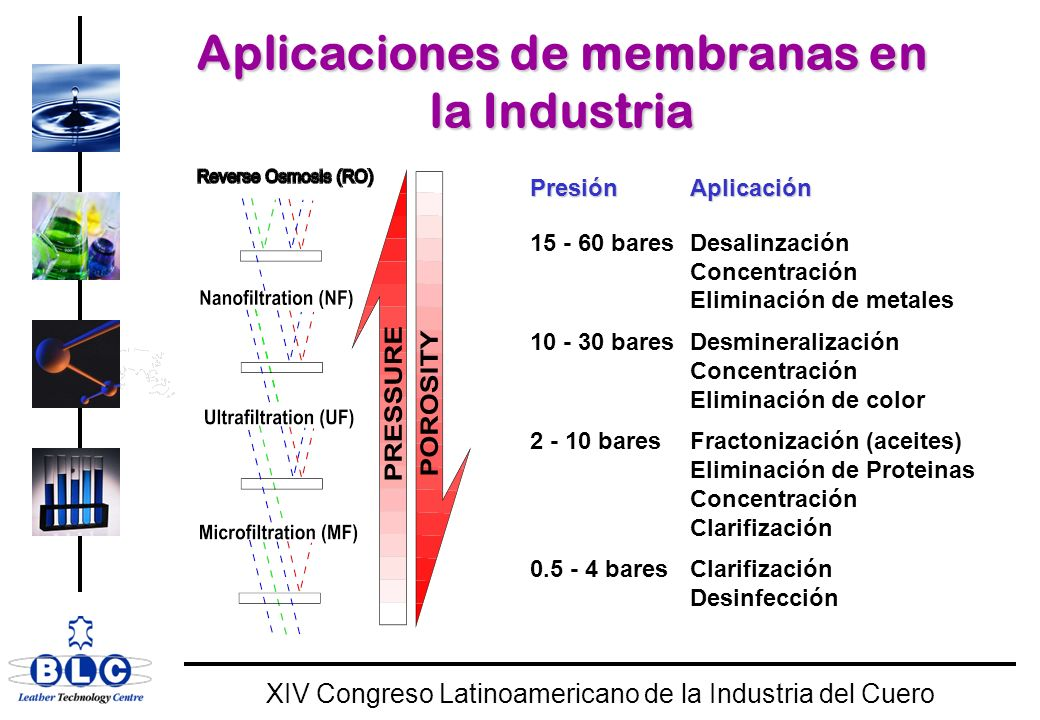 WORLD CLASS XIV Congreso Latinoamericano de la Industria del Cuero Aplicaciones de membranas en la Industria PresiónAplicación 15 - 60 baresDesalinzación Concentración Eliminación de metales 10 - 30 baresDesmineralización Concentración Eliminación de color 2 - 10 baresFractonización (aceites) Eliminación de Proteinas Concentración Clarifización 0.5 - 4 baresClarifización Desinfección