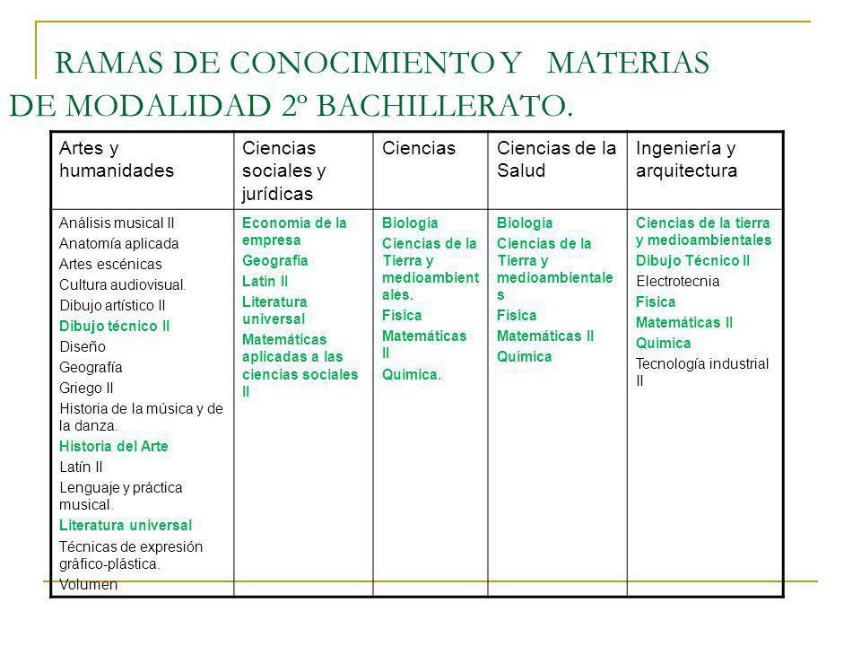 RAMAS DE CONOCIMIENTO Y MATERIAS DE MODALIDAD 2º BACHILLERATO. Artes y humanidades Ciencias sociales y jurídicas CienciasCiencias de la Salud Ingenier