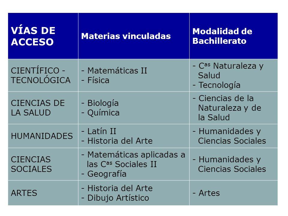 VÍAS DE ACCESO Materias vinculadas Modalidad de Bachillerato CIENTÍFICO - TECNOLÓGICA - Matemáticas II - Física - C as Naturaleza y Salud - Tecnología