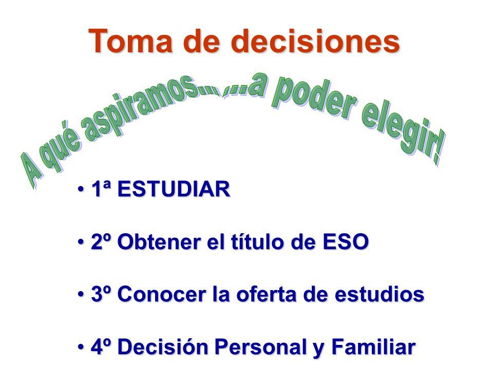 Toma de decisiones 1 1ª ESTUDIAR 2 2º Obtener el título de ESO 3 3º Conocer la oferta de estudios 4 4º Decisión Personal y Familiar