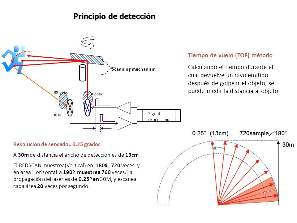 Principio de detección Scanning mechanism LDADD TX optic RX optic Signal processing Tiempo de vuelo (TOF) método Calculando el tiempo durante el cual