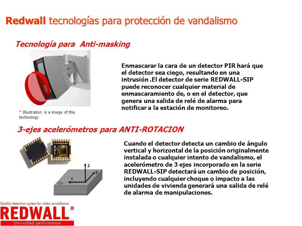 Redwall tecnologías para protección de vandalismo Tecnología para Anti-masking * Illustration is a image of this technology Enmascarar la cara de un d