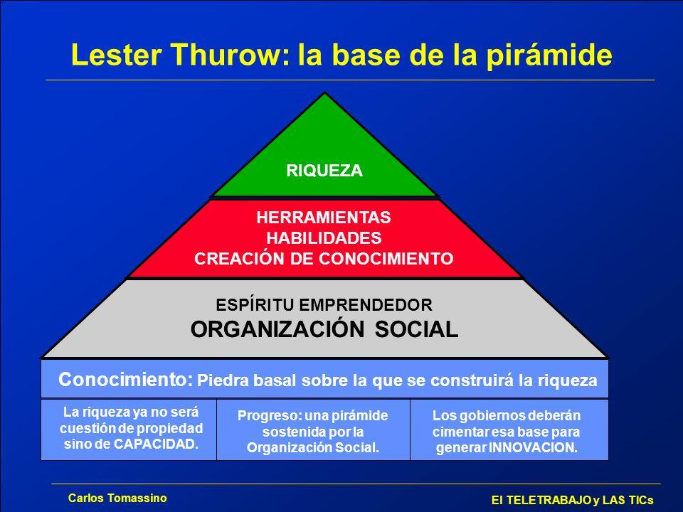 Carlos Tomassino El TELETRABAJO y LAS TICs Lester Thurow: la base de la pirámide RIQUEZA HERRAMIENTAS HABILIDADES CREACIÓN DE CONOCIMIENTO ESPÍRITU EM