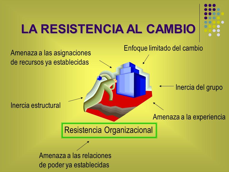 LA RESISTENCIA AL CAMBIO Inercia estructural Enfoque limitado del cambio Inercia del grupo Amenaza a la experiencia Amenaza a las relaciones de poder