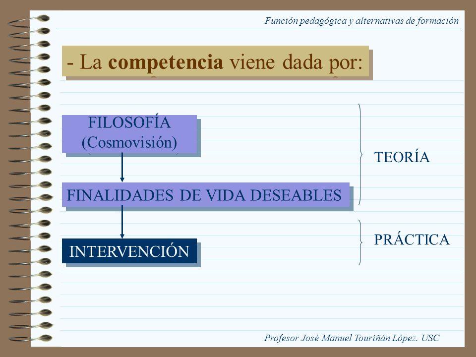 Función pedagógica y alternativas de formación - La competencia viene dada por: FILOSOFÍA (Cosmovisión) FILOSOFÍA (Cosmovisión) FINALIDADES DE VIDA DE
