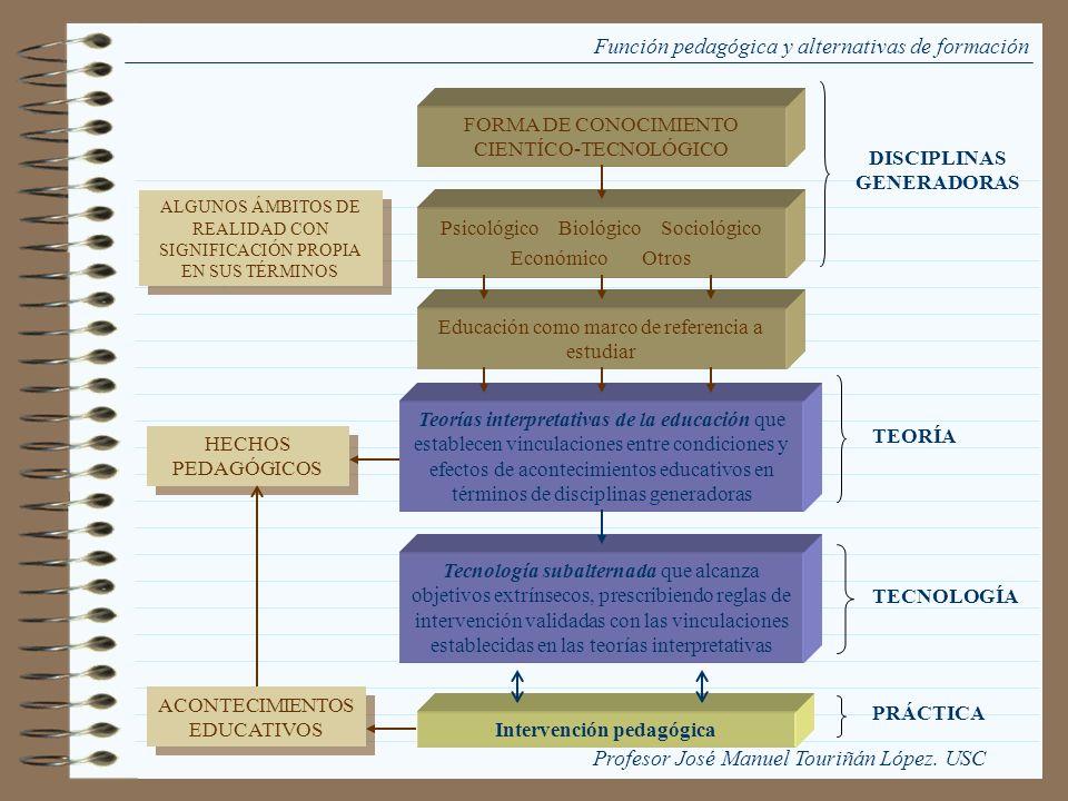 Función pedagógica y alternativas de formación FORMA DE CONOCIMIENTO CIENTÍCO-TECNOLÓGICO Psicológico Biológico Sociológico Económico Otros Educación