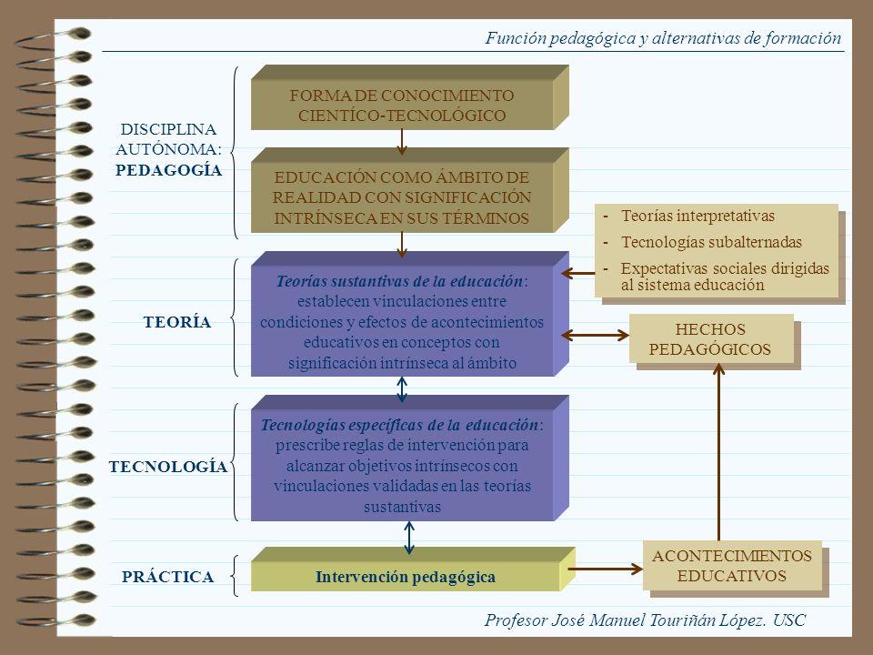 Función pedagógica y alternativas de formación FORMA DE CONOCIMIENTO CIENTÍCO-TECNOLÓGICO EDUCACIÓN COMO ÁMBITO DE REALIDAD CON SIGNIFICACIÓN INTRÍNSE