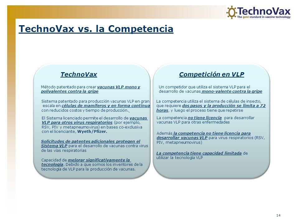 14 TechnoVax vs. la Competencia TechnoVaxCompetición en VLP Método patentado para crear vacunas VLP mono y polivalentes contra la gripe Sistema patent