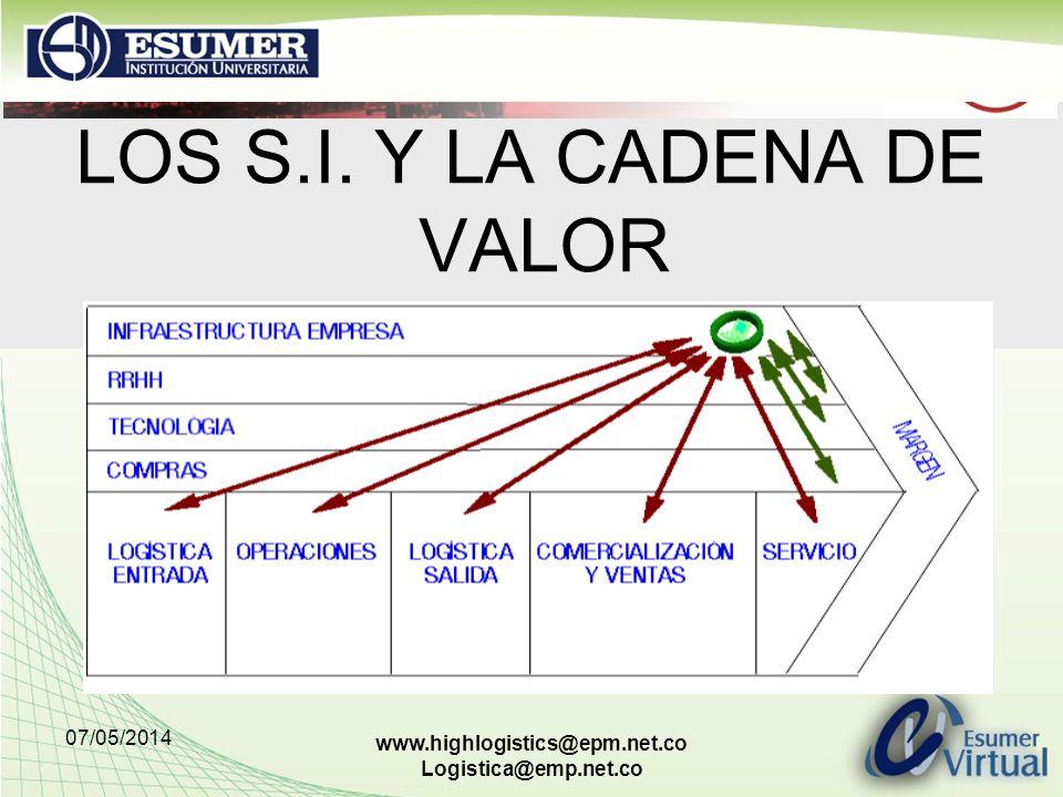 07/05/2014 www.highlogistics@epm.net.co Logistica@emp.net.co LOS S.I. Y LA CADENA DE VALOR