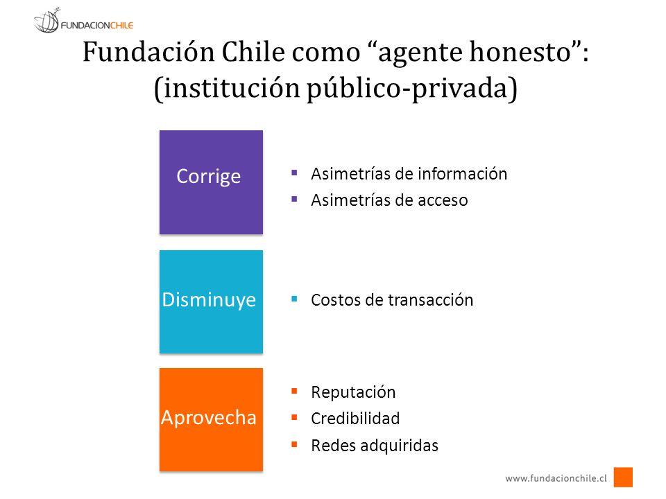 Fundación Chile como agente honesto: (institución público-privada) Corrige Disminuye Aprovecha Asimetrías de información Asimetrías de acceso Costos de transacción Reputación Credibilidad Redes adquiridas