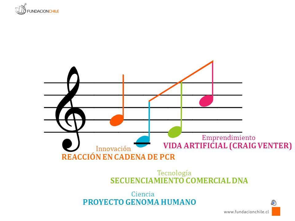 Ciencia Tecnología Innovación Emprendimiento REACCIÓN EN CADENA DE PCR PROYECTO GENOMA HUMANO SECUENCIAMIENTO COMERCIAL DNA VIDA ARTIFICIAL (CRAIG VENTER)