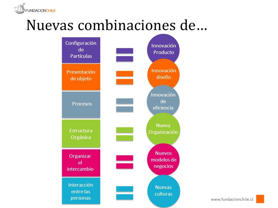Configuración de Partículas Innovación Producto Innovación diseño Presentación de objeto Procesos Innovación de eficiencia Nuevas combinaciones de… Estructura Orgánica Nueva Organización Nuevos modelos de negocios Organizar el intercambio Nuevas culturas Interacción entre las personas